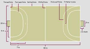 handballfeld-Handball Spielfeld