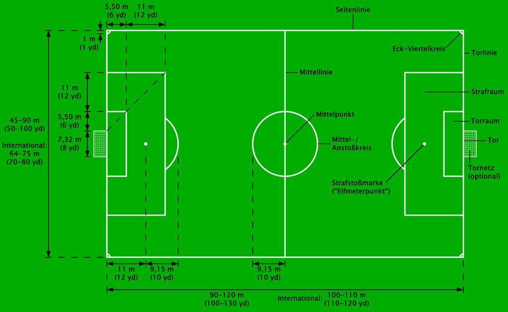 Fußballplatz Quadratmeter