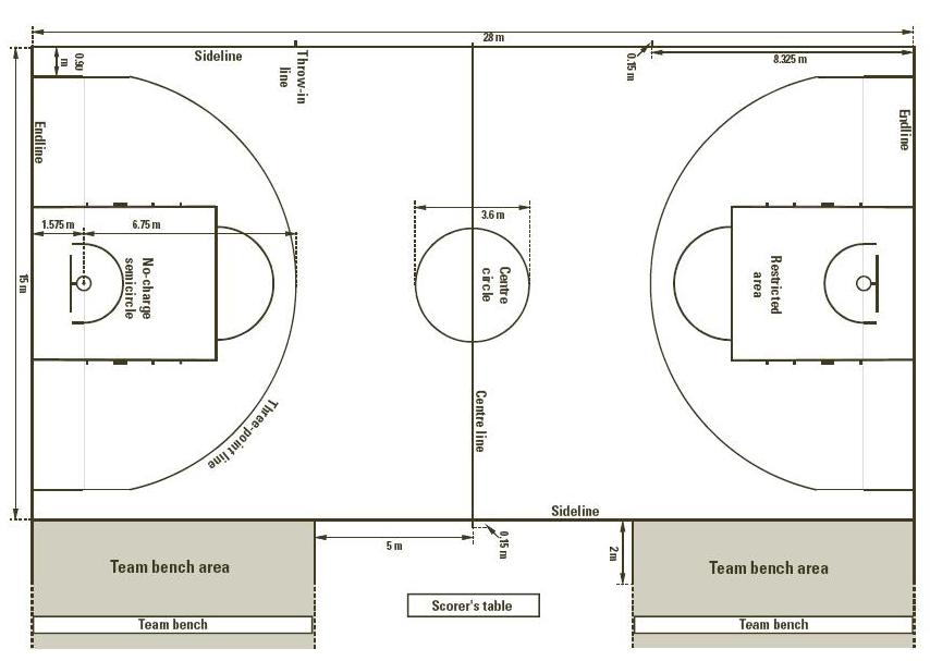 Length of college basketball court basketball scores for Basketball court specifications